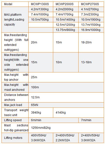 Produk-Spesifikasi-Mast-climbing-work-platformsSingle